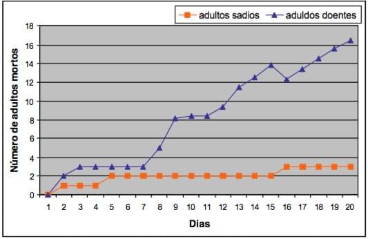 controle biologico baratas Blattella germanica